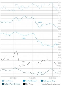 fuel-cell-shares
