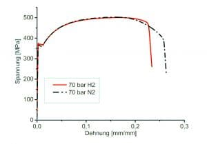 Stress-strain curves of hollow samples filled with hydrogen or nitrogen, with an internal pressure of 70 bar, tested at a draw-off rate of 3.5 µm/min.