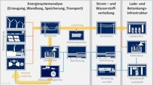 Simplified representation of the power supply system for zero-emission passenger cars