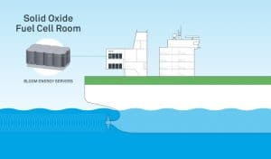Energy supply with Bloom SOFC systems on ships
