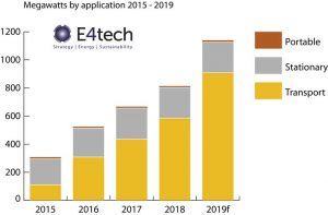 FC output delivered annually by application type 2015 to 2019 (megawatts) (f: 2019 includes a projection for the fourth quarter (forecast))