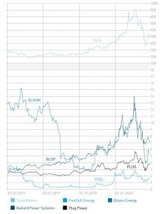 Historical price data on the five companies covered in this issue