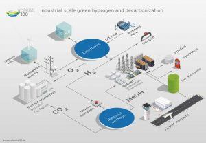 Industrial scale greend hydrogen and decarbonization