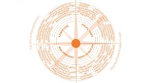 Skills compass for the mechanical engineering bachelor's program at FHWS © FHWS