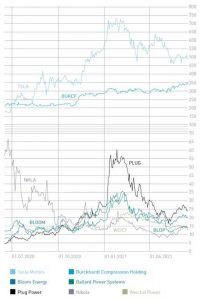 Historical prices of the stocks discussed in this issue